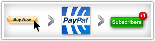"""""""Automation"""" : Automatisez vos messages de bienvenue en connectant Aweber avec votre système de paiement !"""